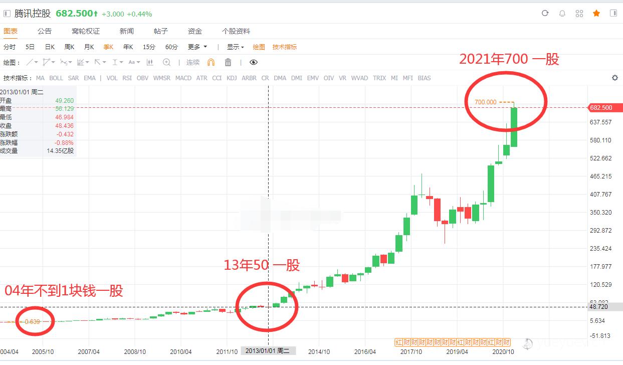 一百万分分钟翻倍?港股美股无风险打新入口!美传月月